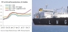 TTF forward prices plunge on full storage, make US LNG head to Asia
