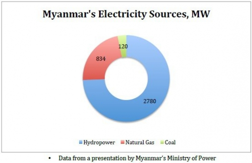 myanmar electric market Electrical industry of burma/myanmar on-line compendium restoration of electric power to irrawaddy delta given priority myanmar cashes up on energy.