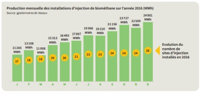 "Biomethane monthly injections in 2016 [source: ""Panorama du gaz renouvelable in 2016"" report]"