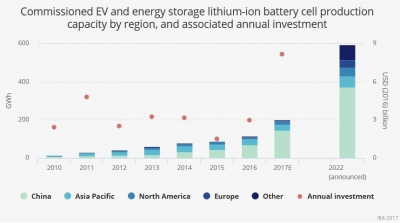 Batteries need to get 19% cheaper to accelerate green energy transition