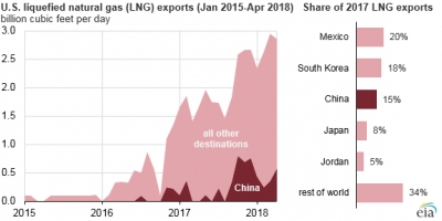 China imports more than one sixth of U.S. LNG output