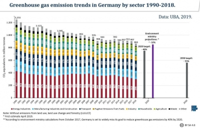 Germany needs to cut energy consumption faster to meet climate goals