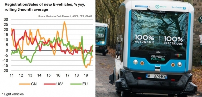 "Deutsche Bank says E-mobility still ""very expensive"" way to avoid CO2"
