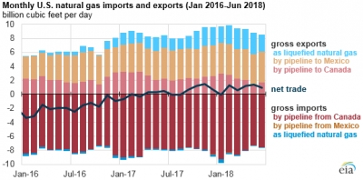 U.S. net gas exports in H1-2018 more than double 2017 average