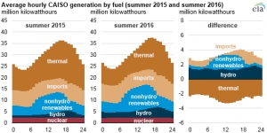 California: Renewables, power imports offset lower gas-burn