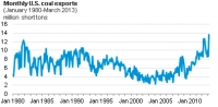 US coal exports reach new monthly record