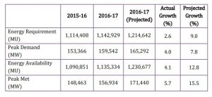 Source: CEA Load Generation Balance Report 2017-18