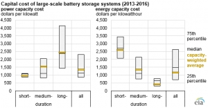 Capital cost of battery storage hinge on technology type