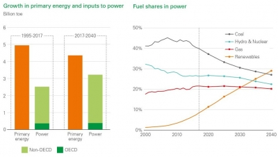 Power sector to absorb half of primary energy supply by 2040