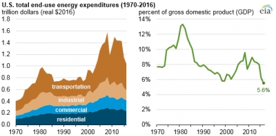 U.S. energy expenditures per GDP fall to near 50-year low