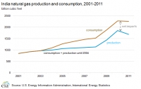 Indian natural gas production and consumption; source: EIA