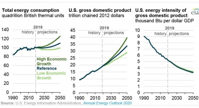 U.S. energy use grows at slower rate than GDP through 2050