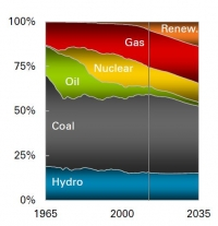 Power sector growth to 2035 - BP Energy Outlook