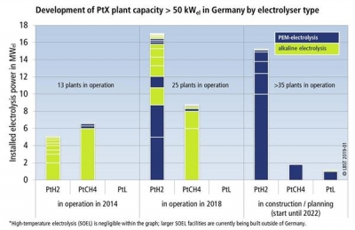 Deployment of Power-to-X technology gains momentum in Germany