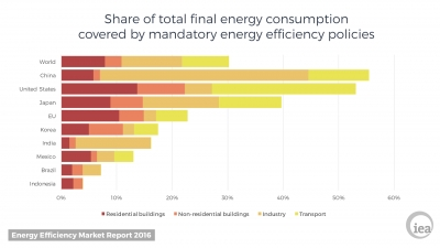Energy efficiency – the 'hidden fuel'