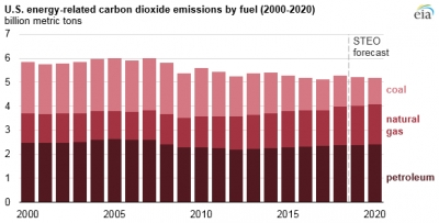 U.S. economic slowdown to push down emissions in 2019/20
