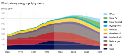Gas to overtake oil as largest primary energy source in 2020s