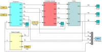 Simulink Model of the Gas Turbine