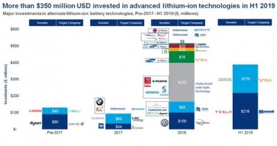 Lithium-ion technologies on track for record annual investment