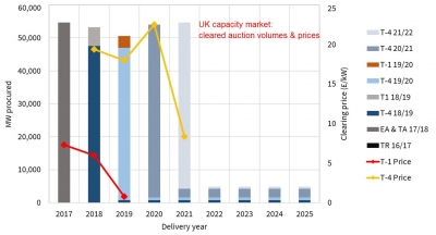 "Collecting UK capacity market payments could prove ""tricky"""