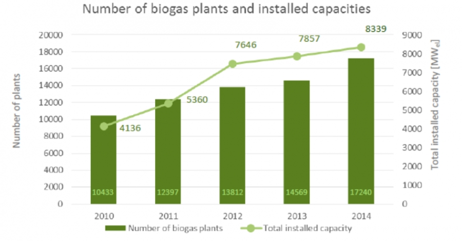 thesis on biogas plant No : discussion : 1 : the target of the programme will be 15,000 biogas installations currently 175 finalised - this includes the 100 demo plants, 67 are under construction and 187 contracts have been signed by the farmers.