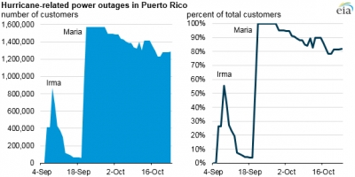 Puerto Rico slow to reinstate stable power supply after hurricanes