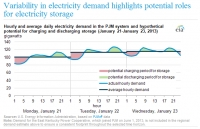 US needs 258 GWh of electricity storage to cater for variable demand - EIA