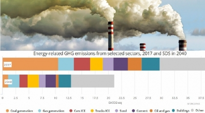 Energy-related emissions rise again, reverse declining trend