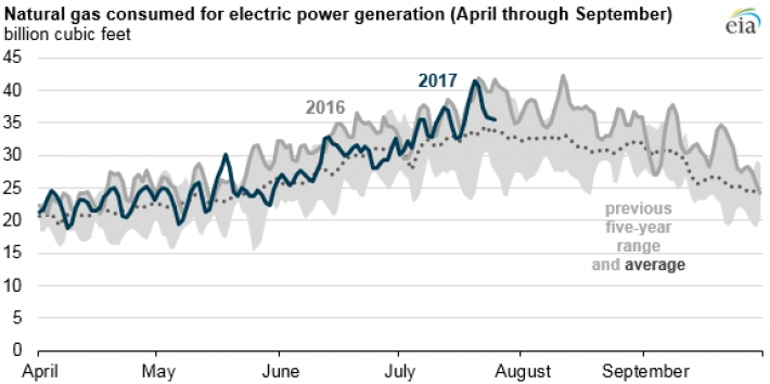 Gas generation peak in the U.S. lower than last summer