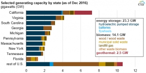 Energy storage and other RES make up 4% of US power capacity