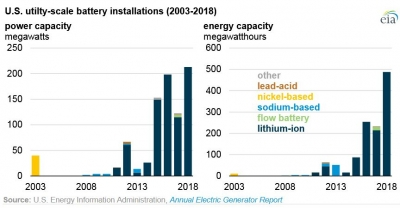 Utility-scale batteries in the U.S. mostly made of lithium-ion