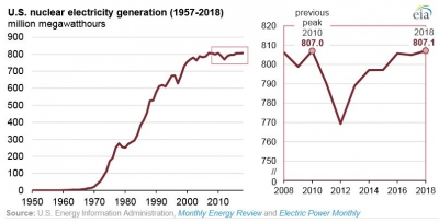 Nuclear power output in the U.S. hits new record despite plant closures
