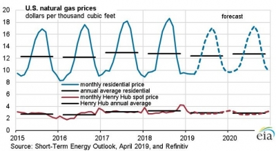 EIA forecasts drop in Henry Hub prices as dry gas production surges