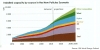 IEA forecasts rapid growth in worldwide Installed capacity for power generations