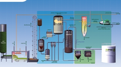 BTG's process to create electricity from liquid bio-oil