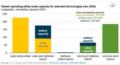 Hawaii's battery systems get paired with wind & solar power units