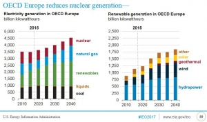 Renewables eradicate growth of gas use in Europe's power sector