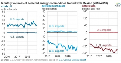 Rapid growth in Mexico's imports of U.S. gas, petroleum products