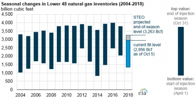 U.S. gas storage to enter winter 2018/19 at record low levels