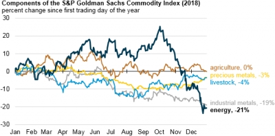 S&P Goldman Sachs Commodity Index sheds 21% in fourth quarter