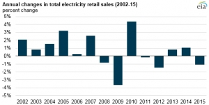 US electricity sales fell for fifth time in past eight years