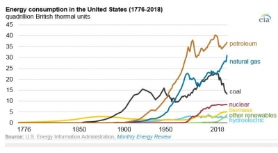 Petroleum and natural gas drive increase in U.S. fossil fuel consumption