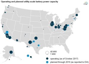 Batteries carry out a plethora of functions for US power grid