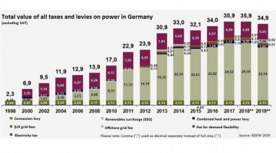German Energiewende leads to falling power prices, amid higher levies