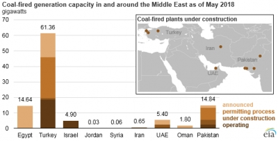 Middle East turns to supercritical coal power to complement gas