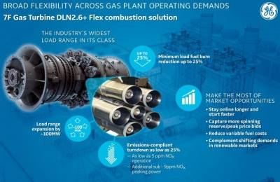 GE launches new DLN2.6+ Flex upgrade for 7F gas turbines