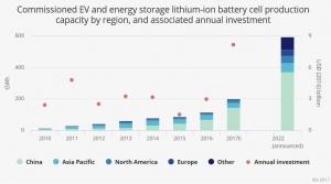Batteries need to get 19% cheaper to enable a swift energy transition