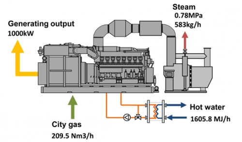new 1 000kw gas engine chp launched by mhi and tokyo gas
