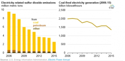 SO2 emissions, coal fired generation trends 2006-2015 [source: EIA]