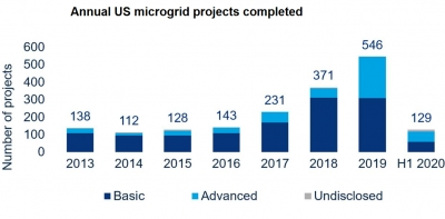 Record number of microgrids installed in US, handled by 3 main players